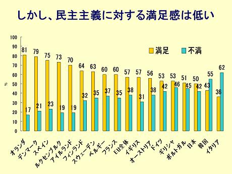 出典:小林良彰『制度改革以降の日本型民主主義』木鐸社