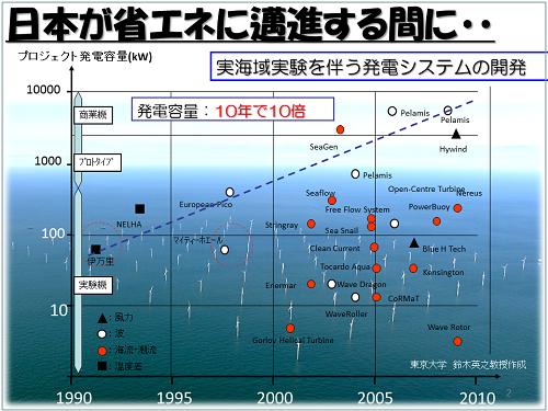 実海域実験を伴う発電システムの開発状況