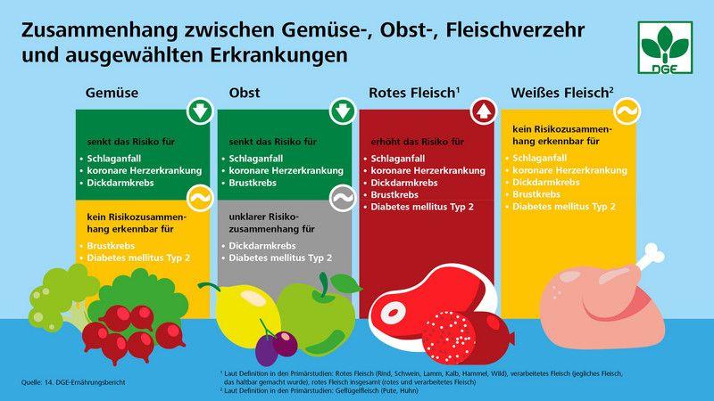 Grafik Zusammenhang zwischen Gemüse-, Obst-, Fleischverzeht und ausgewählten Erkrankungen