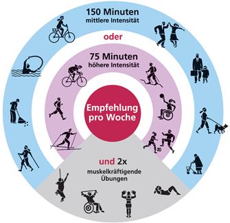 Empfehlungen für Bewegung und Bewegungsförderung –REVITALIS GmbH