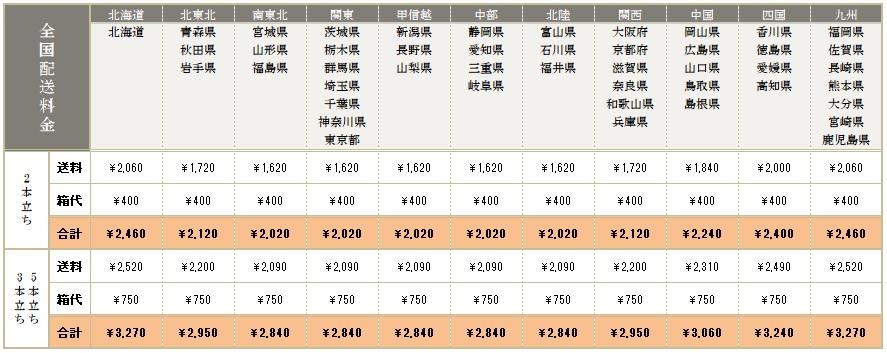 全国配送の料金テーブル