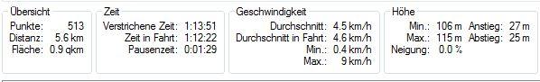 Rundwanderung zur Rentnerhütte in Hainburg, Statistik