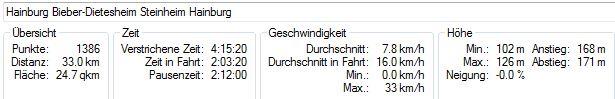 Bild 3 Streckenstatistik der Rundfahrt Hainburg-Bieber-Mühlheim-Hainburg