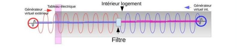 filtre Pi atténuant la pollution extérieure et intérieure mais pas le rayonnement des radio fréquences