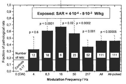 effets des ondes électromagnétiques