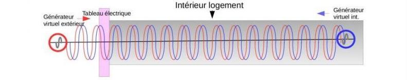 pollution électromagnétique par radio fréquence sans absoplug alpha