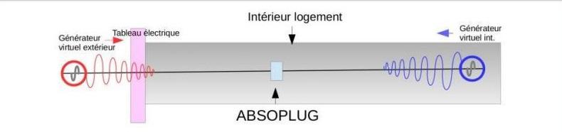 absoplug réduit drastiquement les radio fréquences
