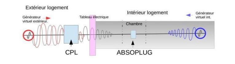 protection des radiofréquences et des champs électromagnétiques dans la chambre grâce à Absoplug