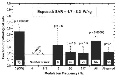 études sur DAS débit d'absorption spécifique