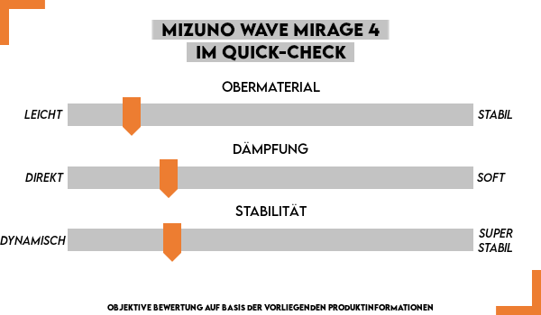Der Mizuno Wave Mirage 4 im Test