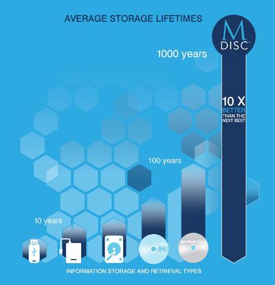 Vergleich Lebensdauer von Speichermedien (Quelle: Verbatim)