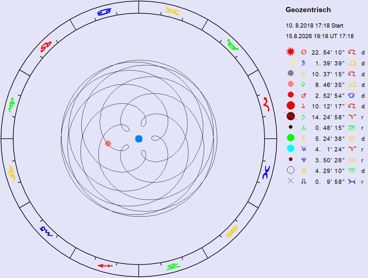 Ekliptik geozentrisch Venus