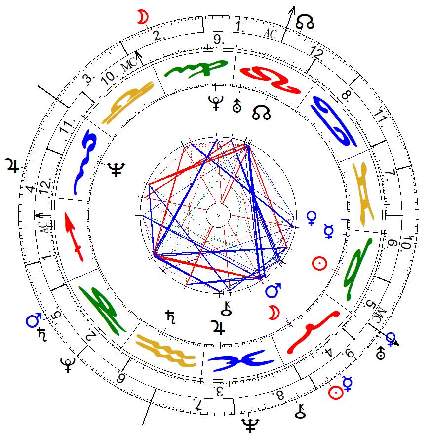 Sterndaten mit Transiten