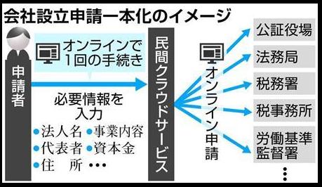 政府、起業の申請手続きを一本化 サーバーを扱うクラウド業者を活用 産経新聞5/23(火)