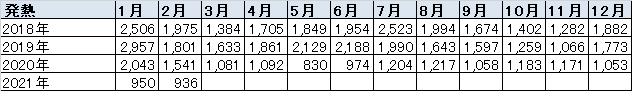 表:相談全体における発熱の件数