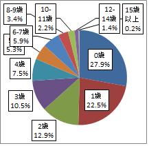 参考:相談全体の年齢分布 2019年度(n=60,929)