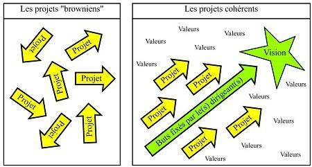Cohérence des projets