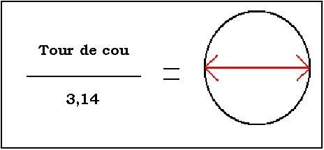Fig. 1 : calcul du diamètre