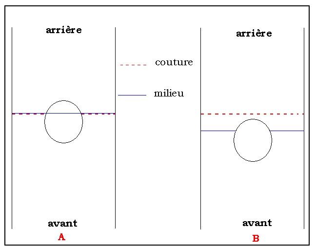 Fig. 9 : positionner l'encolure