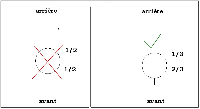 Fig. 4 : comment positionner l'encolure