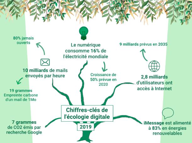 Visuel créé par l'agence Zip - Chiffres clés de l'écologie digitale en 2019