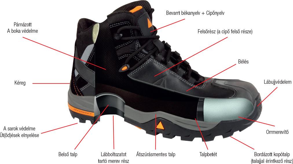 09525797a826 Cipő, bakancs szerkezete: