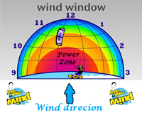 Kitesurf Windfenster