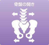 骨盤の開き
