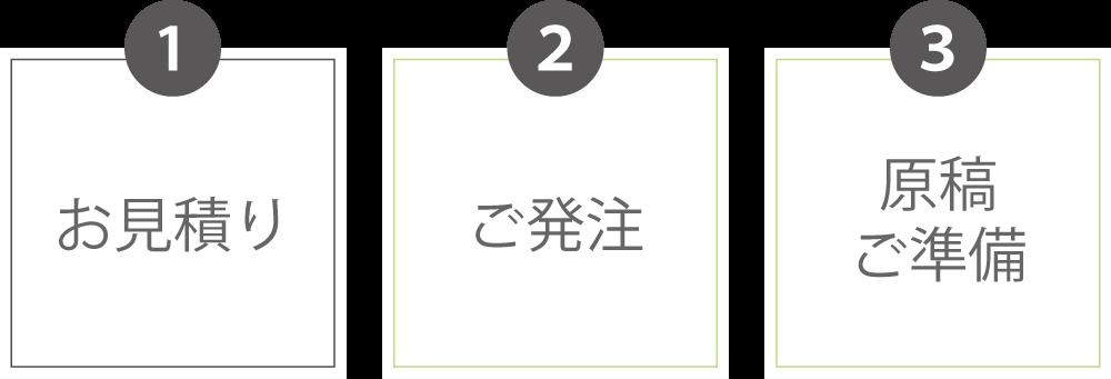 お見積り→ご発注→原稿ご準備