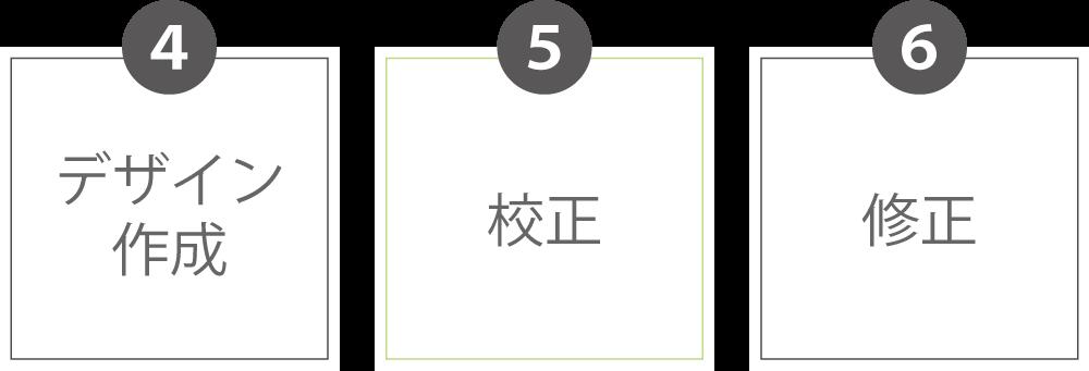 デザイン作成→校正→修正