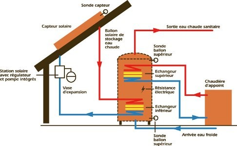 shema de principe fonctionement d'un systeme solaire
