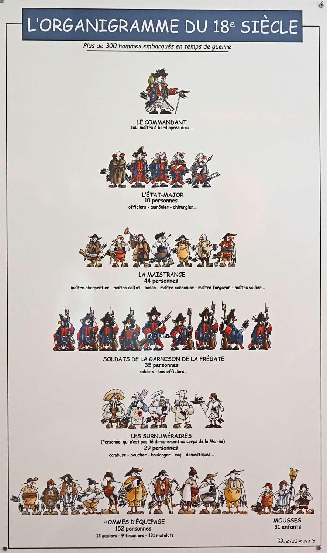 Organigramme du 18ème siècle