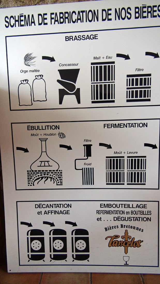 Méthode fabrication