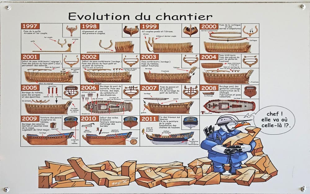 Evolution de la construction