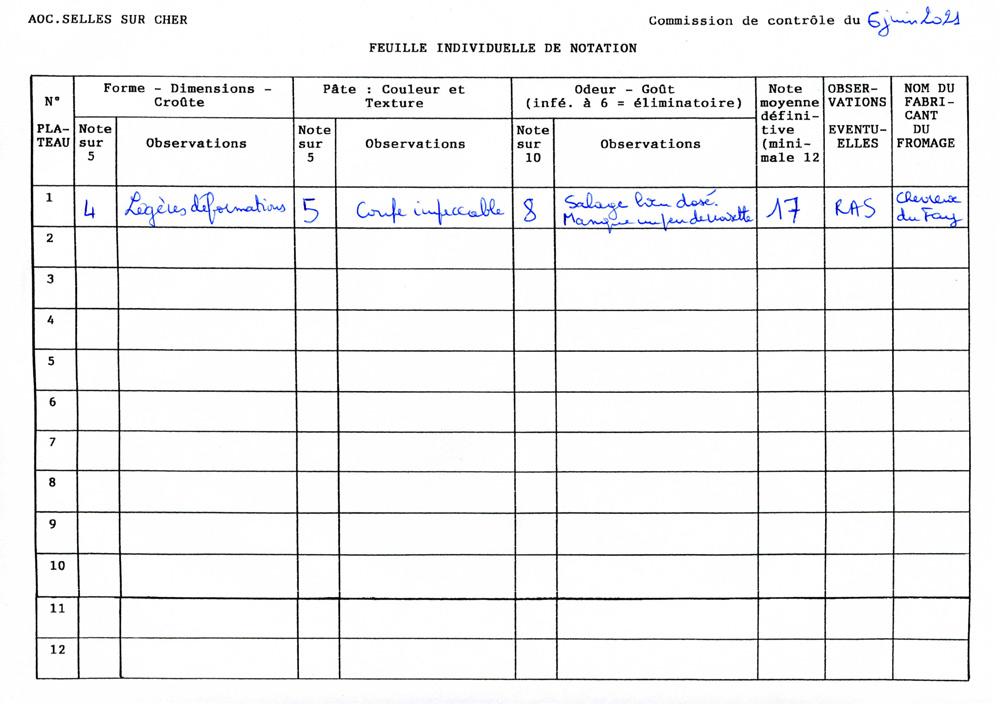 Fiche de notation de la commission de contrôle de l'AOC dans les années 90