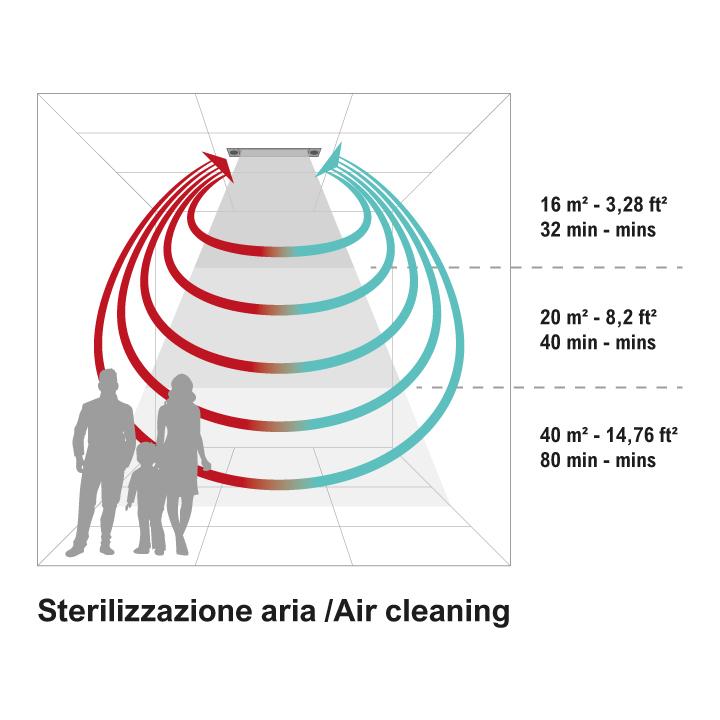 Die Raumluft eines normalen Behandlungsraums mit einer Raumgröße von 16 m2 wird in ca. 32 Minuten einmal komplett desinfiziert.
