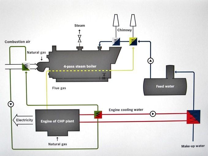 Schema integrazione generatore di vapore e cogeneratore.