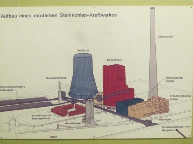 Centrale a carbone: vista 3D. Per capire meglio, vedi la corrispondenza dei colori con la diapositiva precedente.