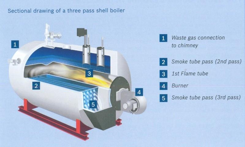 Generatore di vapore (Bosch ex Loos) con camera di inversione bagnata di tipo laterale.