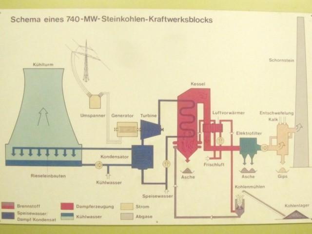 Centrale a carbone: schema di funzionamento.