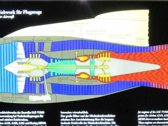 Schema funzionamento motore a turbina (turbofan). In un impianto turboas, al posto della ventolona (il fan), c'è l'alternatore.