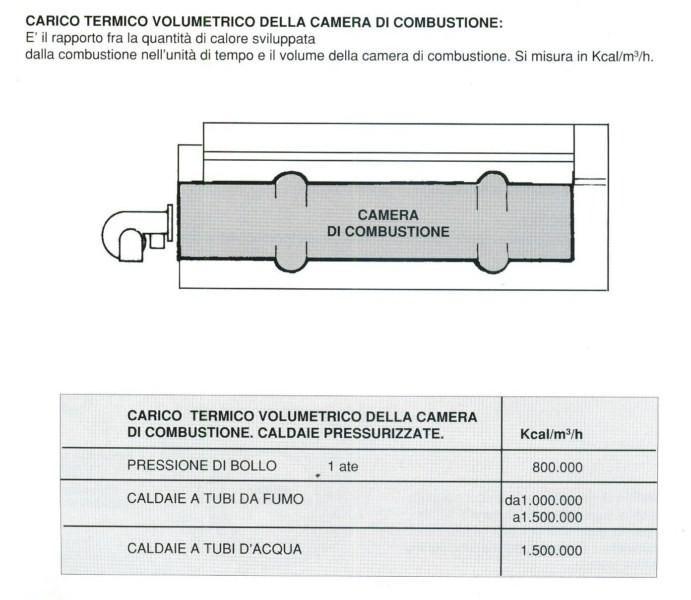 Carico termico volumetrico della camera di combustione