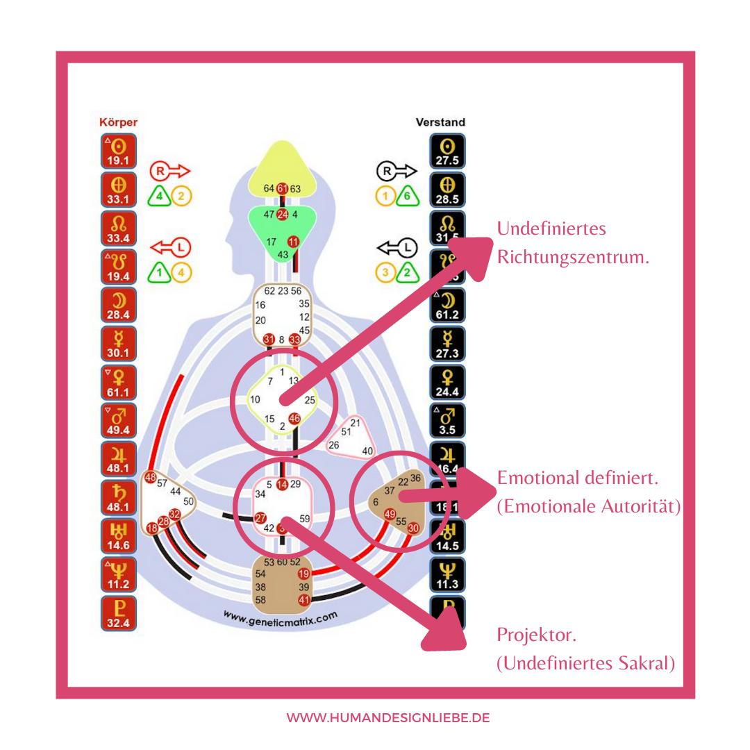 Human Design - Projektor, undefiniertes Richtungszentrum & emotionale Autorität.