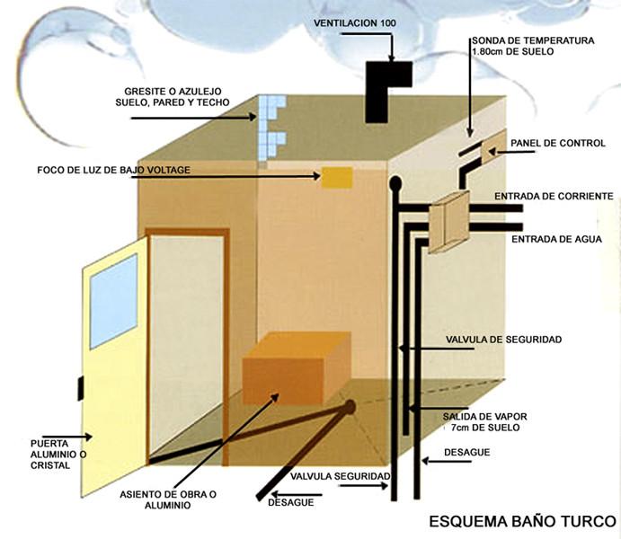 Saunas de vapor ba o turco fabricaci n a medida for Equipamiento para banos