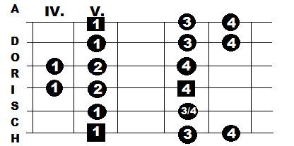 A-Dorisch Fingersatz Gitarre