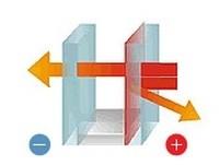 Vitrages à isolation thermique