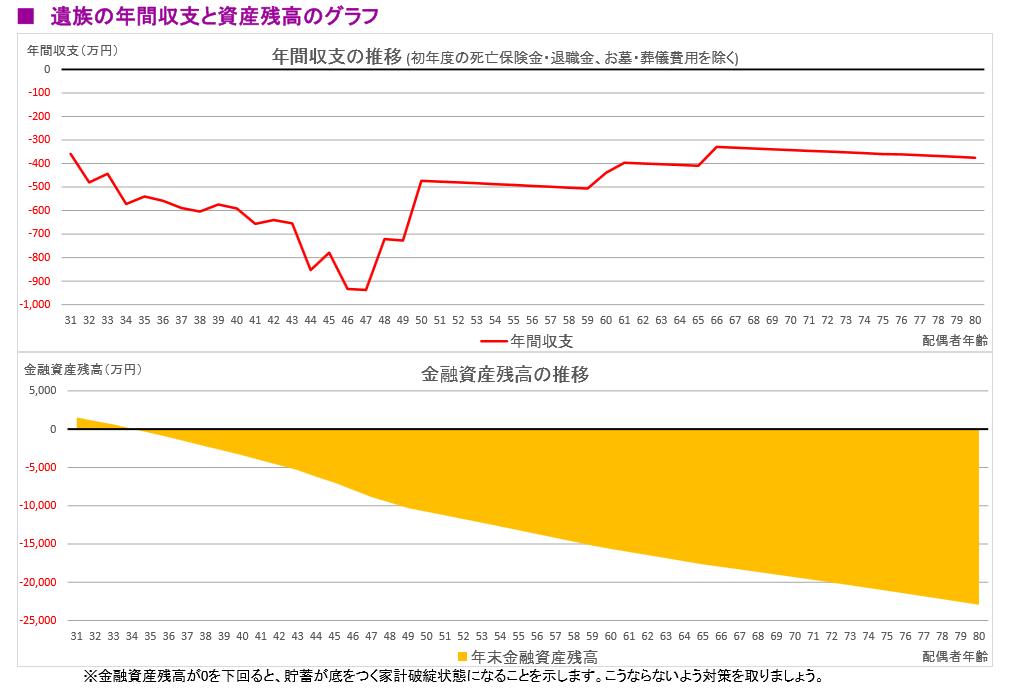 遺族の年間収支グラフ-FP(ファイナンシャルプランナー)による作成-