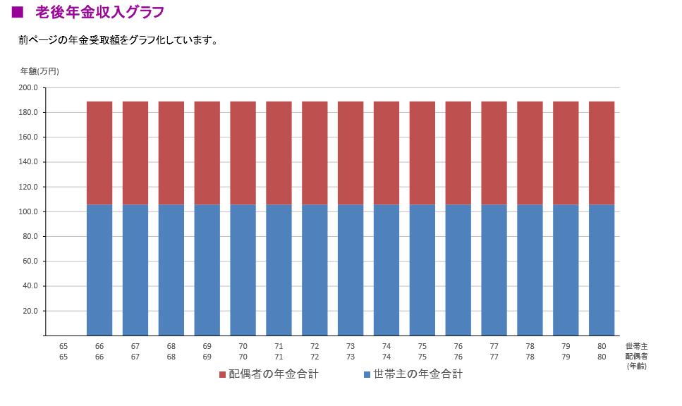 老後年金収入グラフ-FP(ファイナンシャルプランナー)による作成-