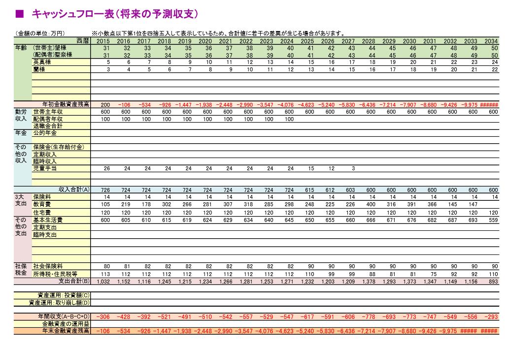 遺族キャッシュフロー表-FP(ファイナンシャルプランナー)による作成-