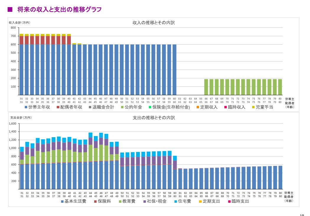 将来の支出と収入グラフ-FP(ファイナンシャルプランナー)による作成-